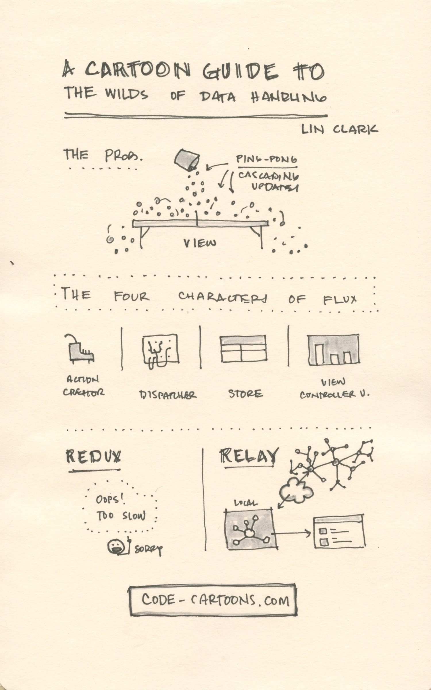 2016-reactjs-conf_04_a-cartoon-guide-to-the-wilds-of-data-handling_lin-clark_@linclark.jpeg